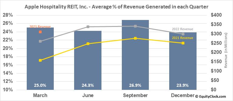 Apple Hospitality REIT, Inc. (NYSE:APLE) Revenue Seasonality