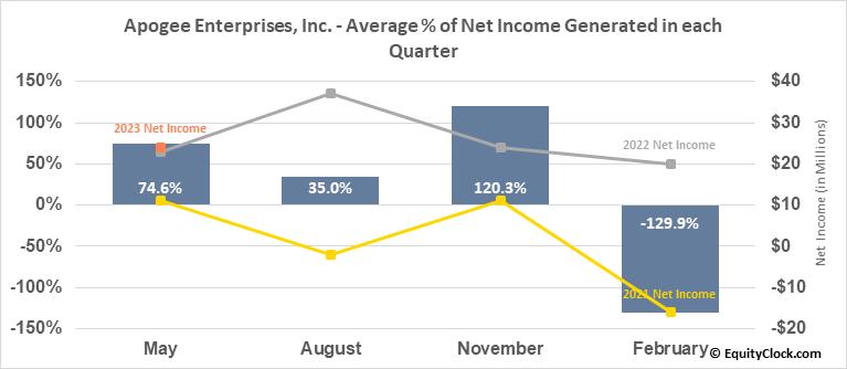 Apogee Enterprises, Inc. (NASD:APOG) Net Income Seasonality