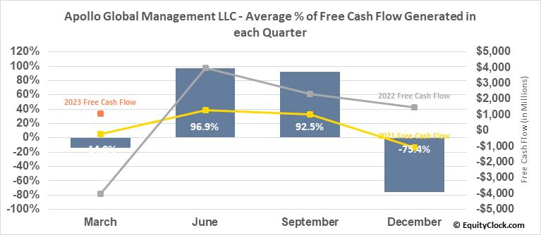 Apollo Global Management LLC (NYSE:APO) Free Cash Flow Seasonality