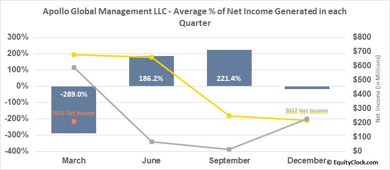 Apollo Global Management LLC (NYSE:APO) Net Income Seasonality