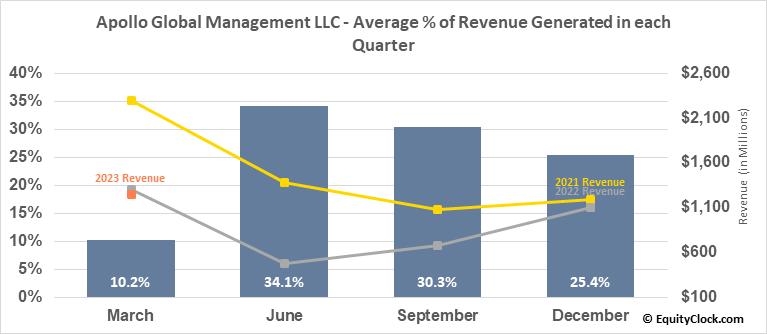 Apollo Global Management LLC (NYSE:APO) Revenue Seasonality