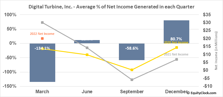 Digital Turbine, Inc. (NASD:APPS) Net Income Seasonality