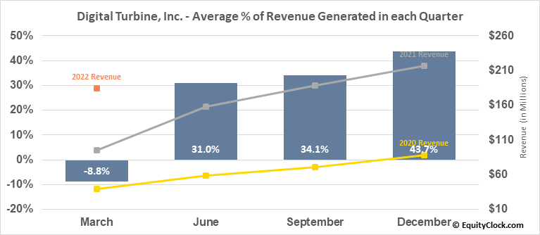 Digital Turbine, Inc. (NASD:APPS) Revenue Seasonality