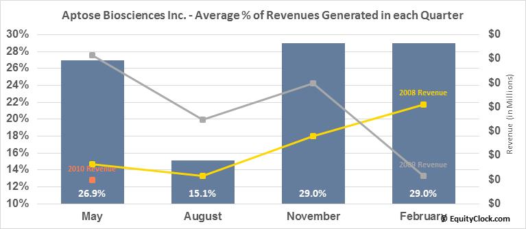 Aptose Biosciences Inc. (TSE:APS.TO) Revenue Seasonality