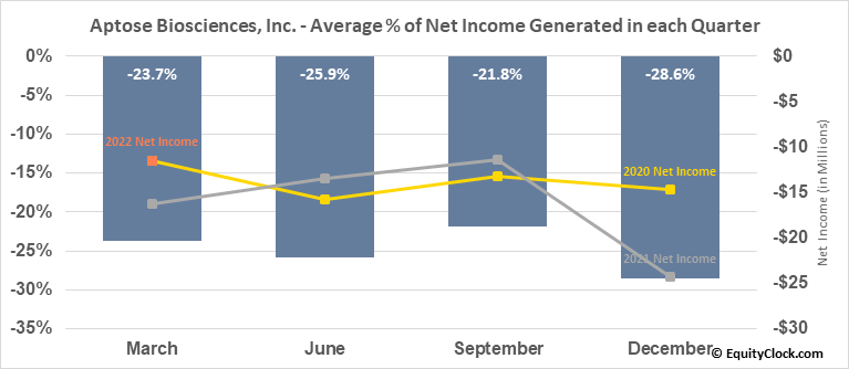 Aptose Biosciences, Inc. (NASD:APTO) Net Income Seasonality