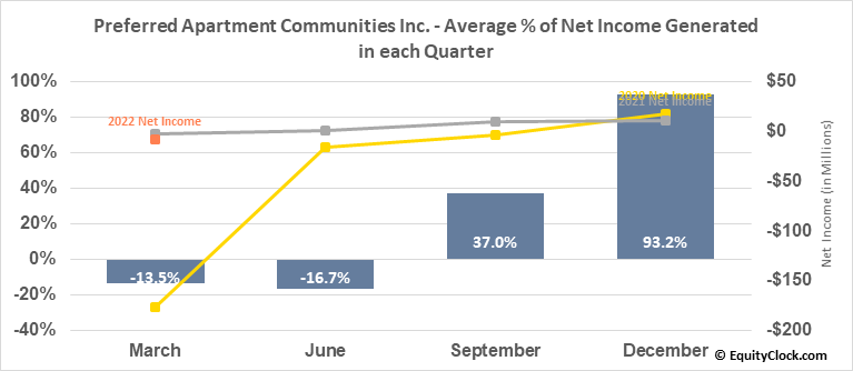 Preferred Apartment Communities Inc. (NYSE:APTS) Net Income Seasonality