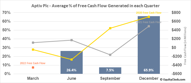 Aptiv Plc (NYSE:APTV) Free Cash Flow Seasonality