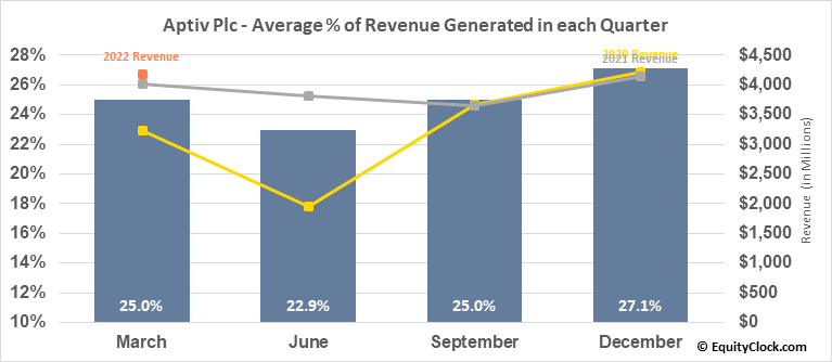 Aptiv Plc (NYSE:APTV) Revenue Seasonality