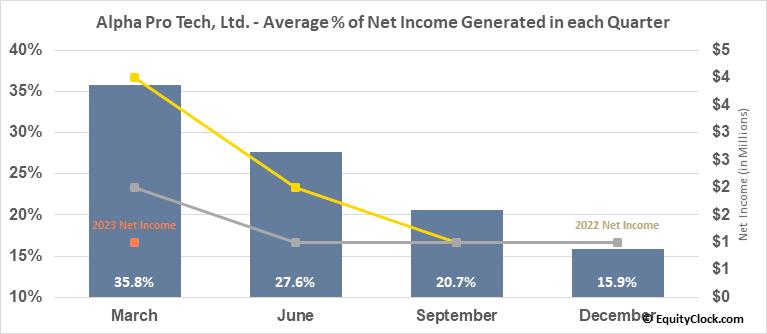 Alpha Pro Tech, Ltd. (AMEX:APT) Net Income Seasonality