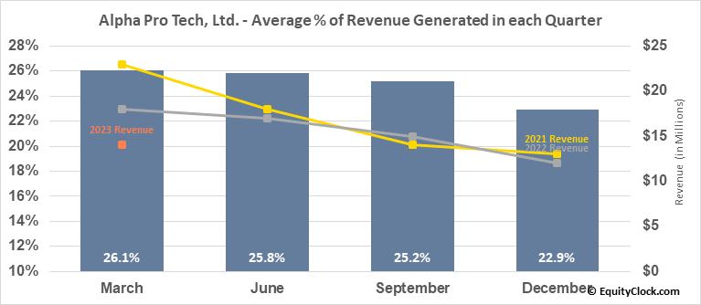 Alpha Pro Tech, Ltd. (AMEX:APT) Revenue Seasonality