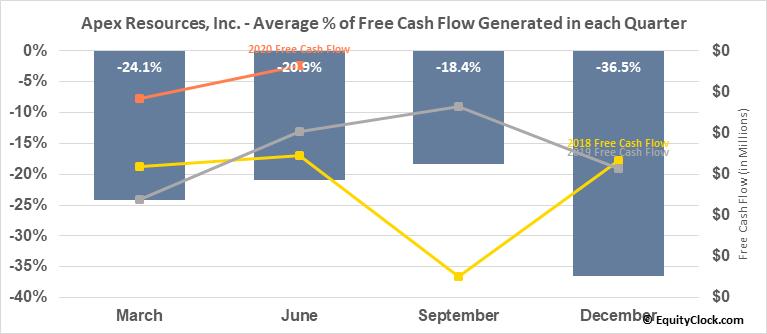 Apex Resources, Inc. (TSXV:APX.V) Free Cash Flow Seasonality