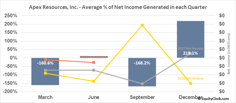Apex Resources, Inc. (TSXV:APX.V) Net Income Seasonality