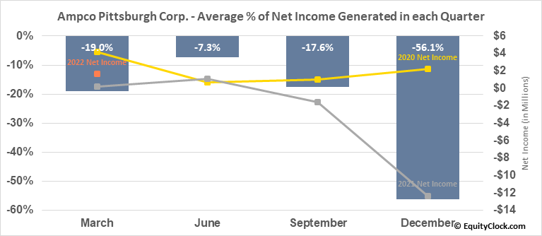 Ampco Pittsburgh Corp. (NYSE:AP) Net Income Seasonality