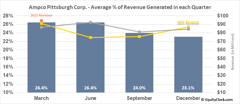 Ampco Pittsburgh Corp. (NYSE:AP) Revenue Seasonality