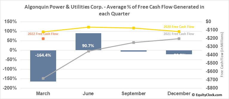 Algonquin Power & Utilities Corp. (TSE:AQN.TO) Free Cash Flow Seasonality