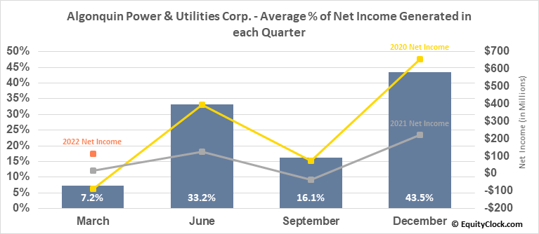 Algonquin Power & Utilities Corp. (TSE:AQN.TO) Net Income Seasonality