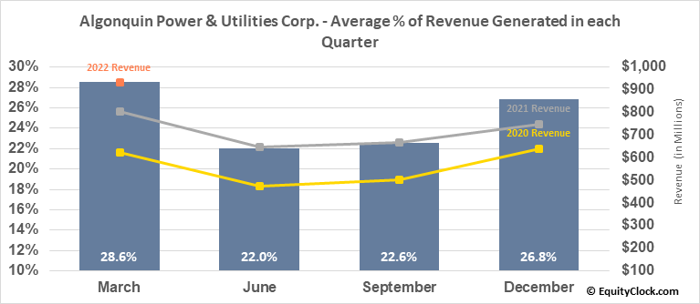 Algonquin Power & Utilities Corp. (TSE:AQN.TO) Revenue Seasonality