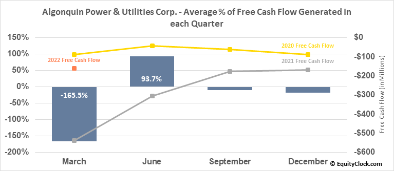 Algonquin Power & Utilities Corp. (NYSE:AQN) Free Cash Flow Seasonality