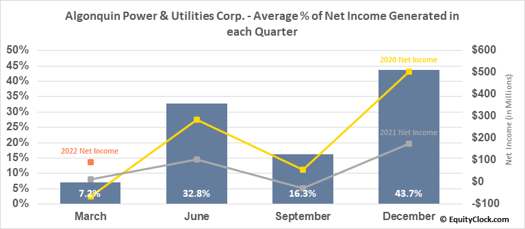 Algonquin Power & Utilities Corp. (NYSE:AQN) Net Income Seasonality