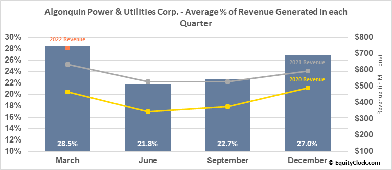 Algonquin Power & Utilities Corp. (NYSE:AQN) Revenue Seasonality