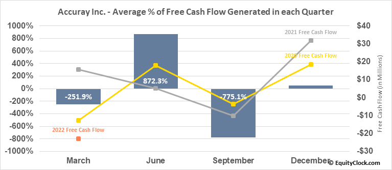 Accuray Inc. (NASD:ARAY) Free Cash Flow Seasonality