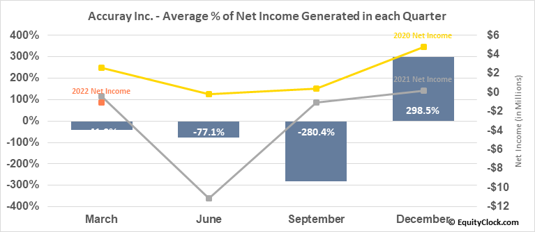 Accuray Inc. (NASD:ARAY) Net Income Seasonality