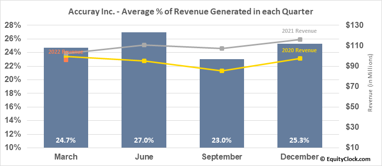 Accuray Inc. (NASD:ARAY) Revenue Seasonality