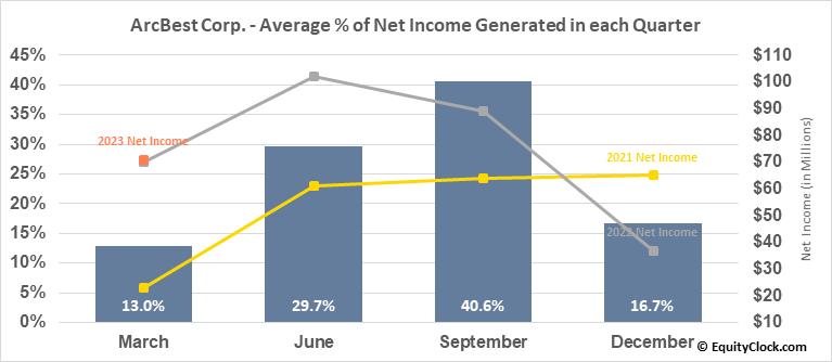 ArcBest Corp. (NASD:ARCB) Net Income Seasonality