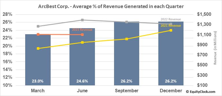ArcBest Corp. (NASD:ARCB) Revenue Seasonality