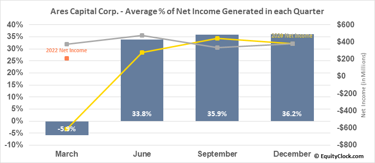 Ares Capital Corp. (NASD:ARCC) Net Income Seasonality