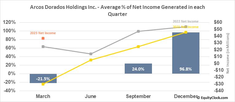 Arcos Dorados Holdings Inc. (NYSE:ARCO) Net Income Seasonality