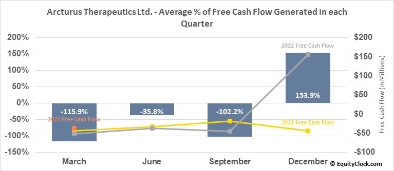 Arcturus Therapeutics Ltd. (NASD:ARCT) Free Cash Flow Seasonality