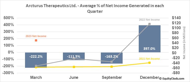 Arcturus Therapeutics Ltd. (NASD:ARCT) Net Income Seasonality