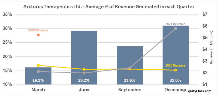 Arcturus Therapeutics Ltd. (NASD:ARCT) Revenue Seasonality