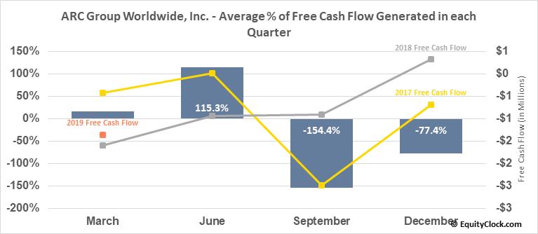 ARC Group Worldwide, Inc. (OTCMKT:ARCW) Free Cash Flow Seasonality