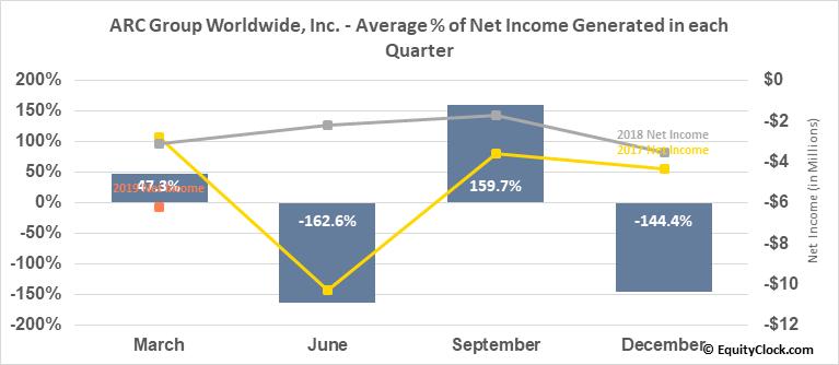 ARC Group Worldwide, Inc. (OTCMKT:ARCW) Net Income Seasonality
