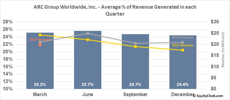 ARC Group Worldwide, Inc. (OTCMKT:ARCW) Revenue Seasonality