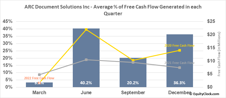American Reprographics Co. (NYSE:ARC) Free Cash Flow Seasonality