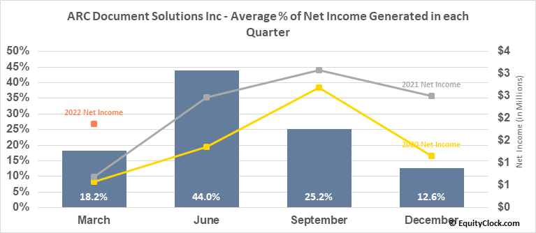 American Reprographics Co. (NYSE:ARC) Net Income Seasonality