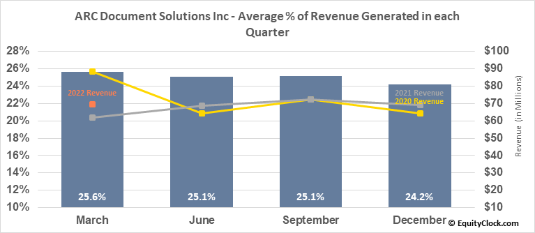 American Reprographics Co. (NYSE:ARC) Revenue Seasonality