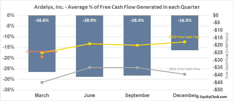 Ardelyx, Inc. (NASD:ARDX) Free Cash Flow Seasonality