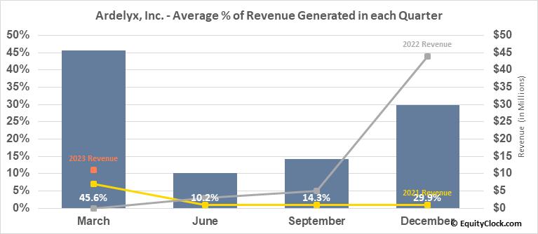 Ardelyx, Inc. (NASD:ARDX) Revenue Seasonality