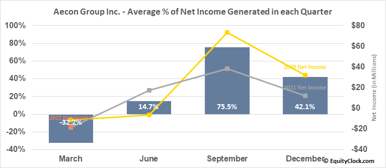 Aecon Group Inc. (TSE:ARE.TO) Net Income Seasonality