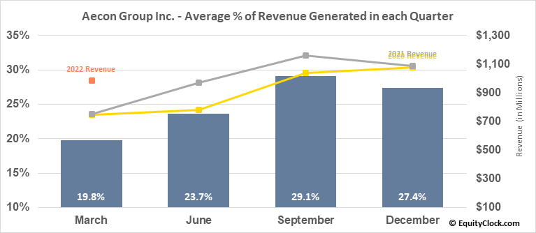 Aecon Group Inc. (TSE:ARE.TO) Revenue Seasonality