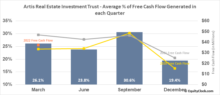 Artis Real Estate Investment Trust (OTCMKT:ARESF) Free Cash Flow Seasonality