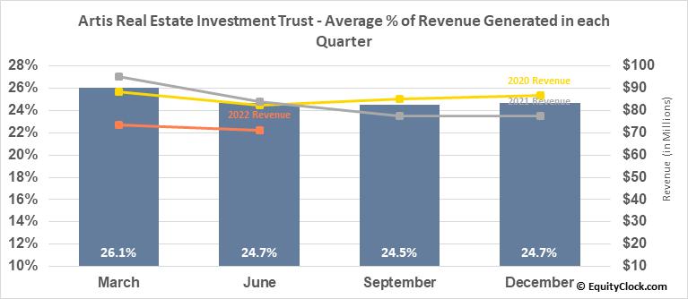 Artis Real Estate Investment Trust (OTCMKT:ARESF) Revenue Seasonality