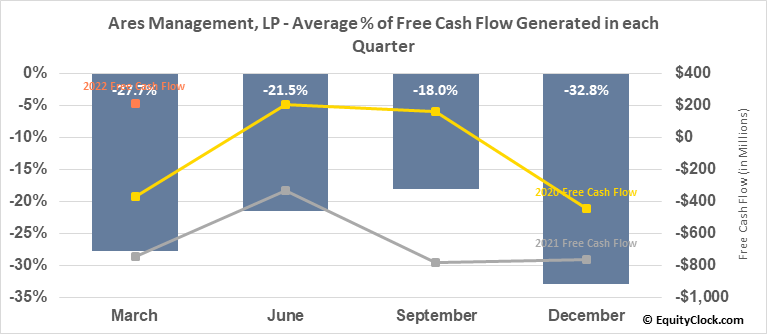 Ares Management, LP (NYSE:ARES) Free Cash Flow Seasonality