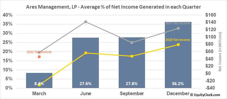 Ares Management, LP (NYSE:ARES) Net Income Seasonality