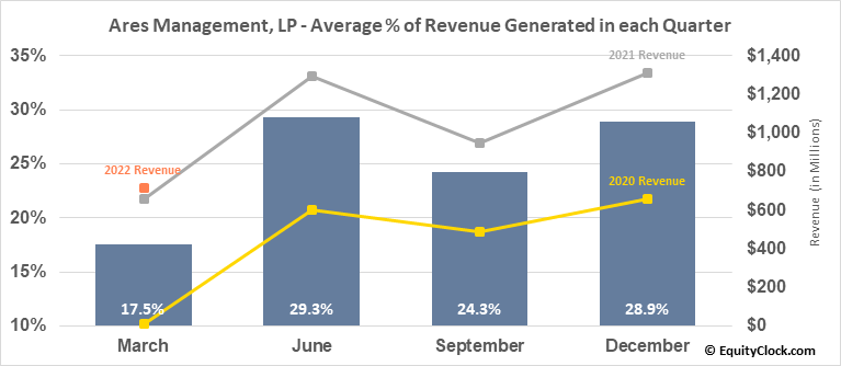 Ares Management, LP (NYSE:ARES) Revenue Seasonality