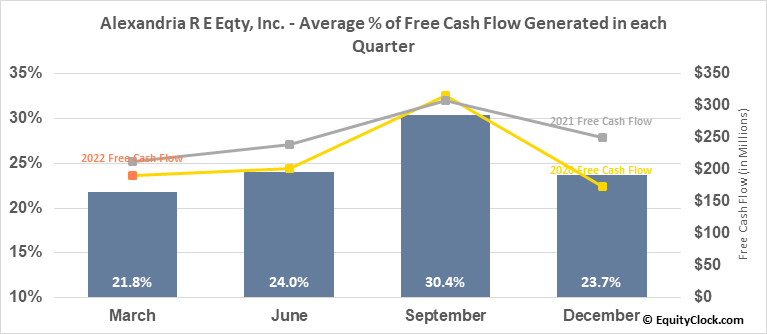 Alexandria R E Eqty, Inc. (NYSE:ARE) Free Cash Flow Seasonality